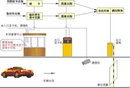 智能停车场系统的优质管理方案